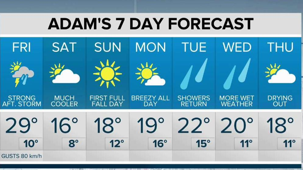 Strong winds and a one day warm up for Friday