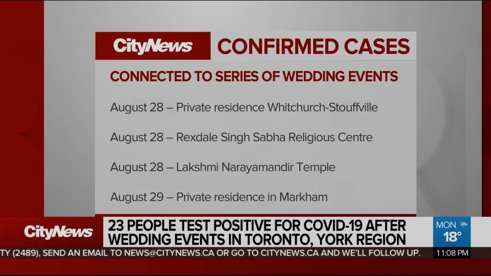 23 People Test Positive For Covid 19 After Wedding Events