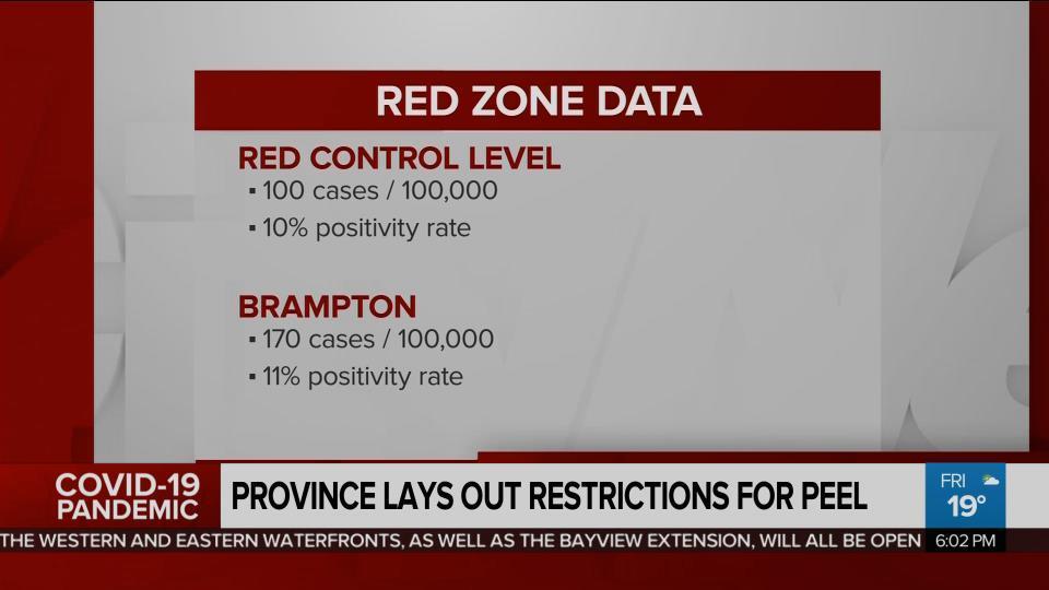 Ontario Gov T Allowing Restaurants Bars In Peel To Re Open